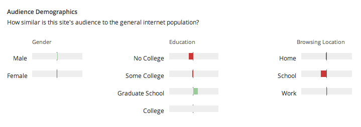 Audience demographic information about WIkipedia taken from alexa.com
