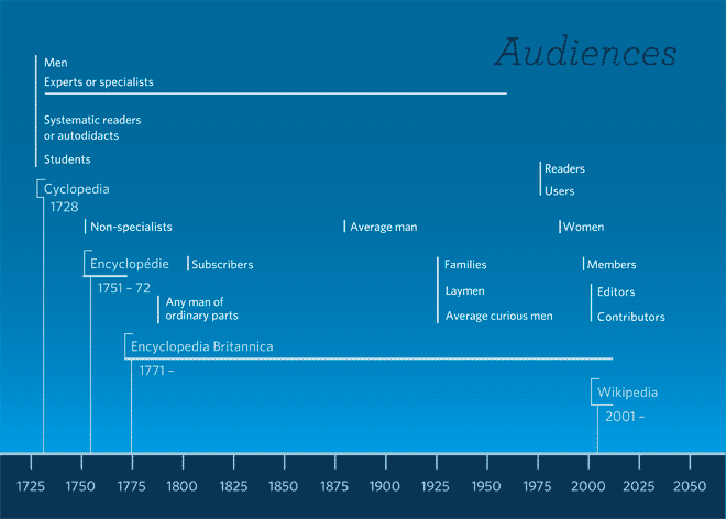 Imagined audiences of encyclopedias