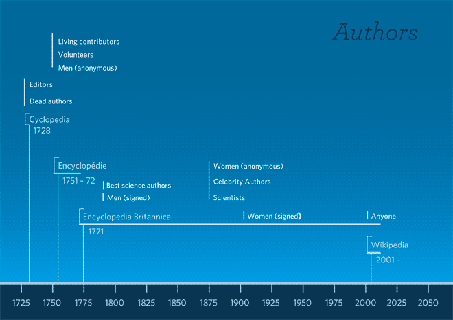 Kinds of author associated with each encyclopedia