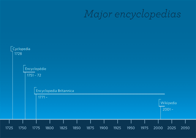 Timeline of publications for the Cyclopaedia, the Encyclopedie, the Britannica, and Wikipedia