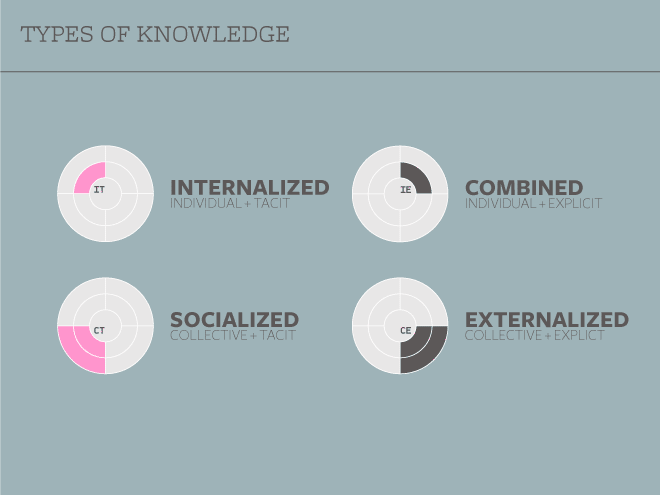 Slide: Types of knowledge