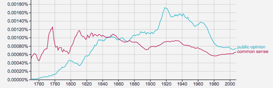 ngram: common sense