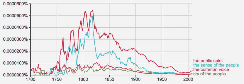 ngram: spirit of the people